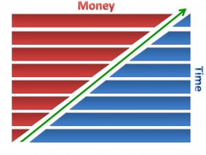 Money Time Graph