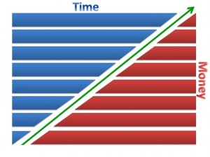 Time Money Graph